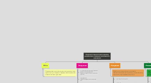 Mind Map: Соціально-педагогічний супровод дошкільника в умовах інклюзивного виховання