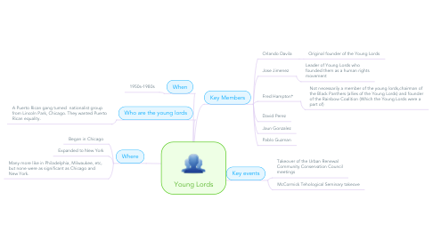 Mind Map: Young Lords