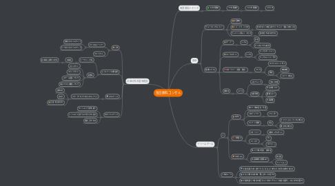 Mind Map: 毎日無料コンサル