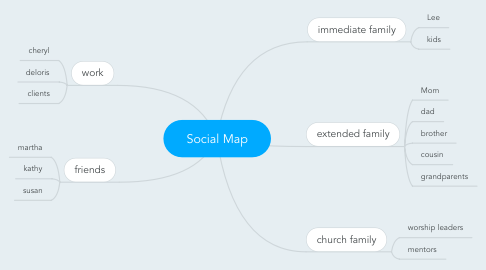 Mind Map: Social Map