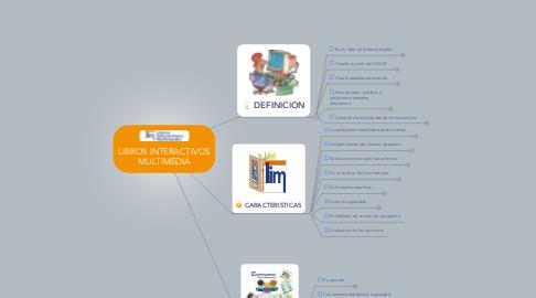 Mind Map: LIBROS INTERACTIVOS MULTIMEDIA