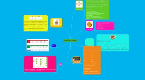 Mind Map: Programación Dinamica