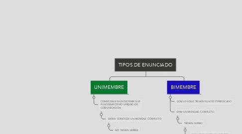 Mind Map: TIPOS DE ENUNCIADO