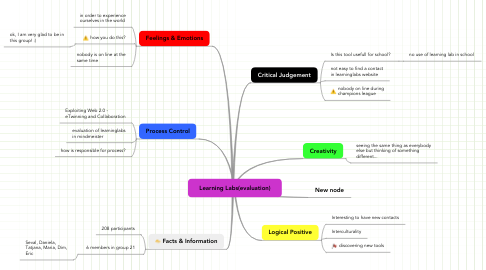 Mind Map: Learning Labs(evaluation)