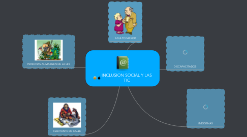 Mind Map: INCLUSION SOCIAL Y LAS TIC