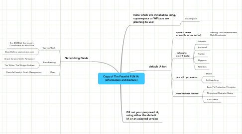 Mind Map: Copy of Tim Faustini PLN IA  (information architecture)