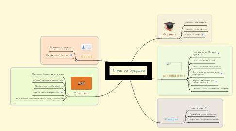 Mind Map: Планы на будущее