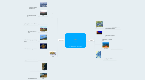 Mind Map: EL RELIEVE DE LA TIERRA