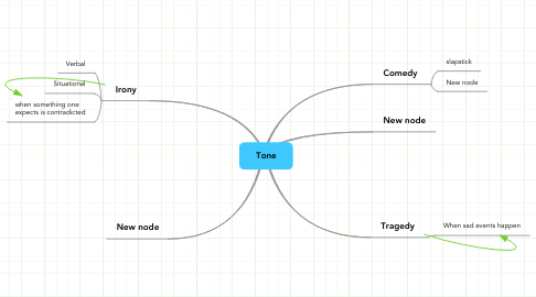 Mind Map: Tone