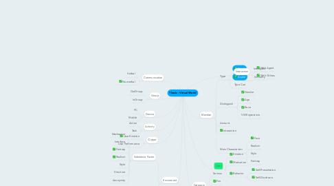 Mind Map: Thesis - Virtual World