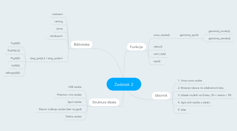 Mind Map: Zadatak 2