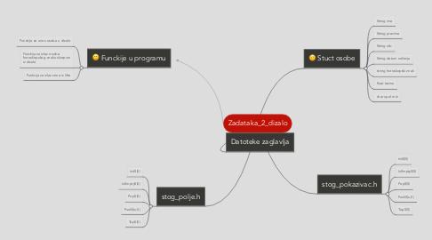 Mind Map: Zadataka_2_dizalo