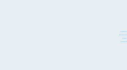 Mind Map: FIGURAS PLANAS POLÍGONOS