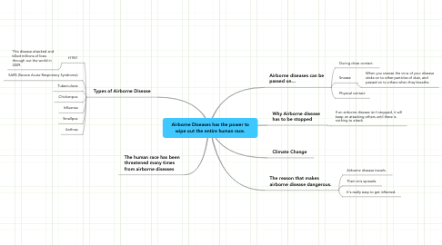 Mind Map: Airborne Diseases has the power to wipe out the entire human race.