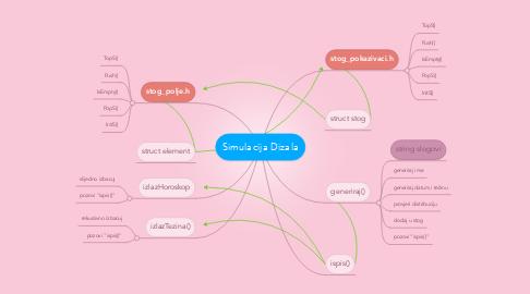 Mind Map: Simulacija Dizala