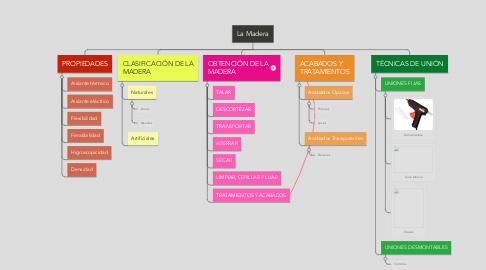 Mind Map: La Madera