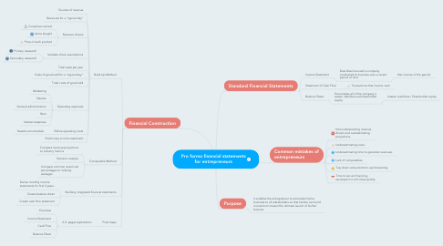 Mind Map: Pro forma financial statements for entrepreneurs