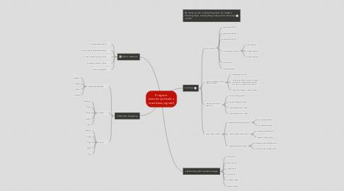 Mind Map: Program (simulacija dizala u stambenoj zgradi)