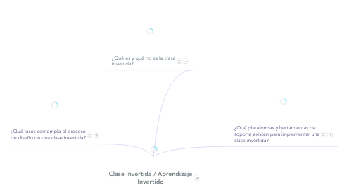 Mind Map: Clase Invertida / Aprendizaje Invertido