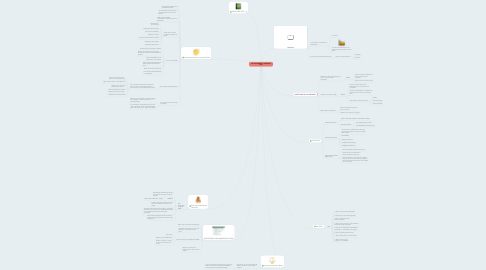 Mind Map: VALOR ECONÓMICO AGREGADO (EVA)