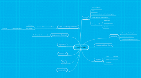 Mind Map: Webprojekt