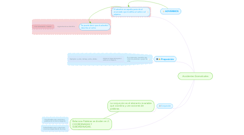 Mind Map: Accidentes Gramaticales