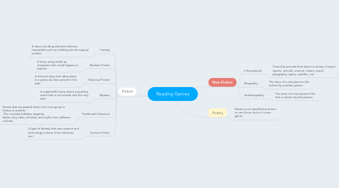 Mind Map: Reading Genres