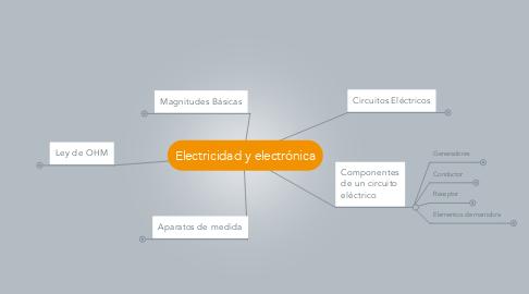 Mind Map: Electricidad y electrónica