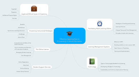 Mind Map: Effective Approaches to E-Learning in Adult Education