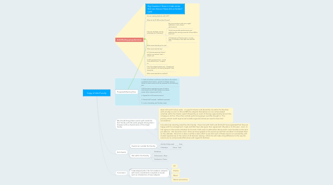 Mind Map: Copy of Arts Faculty