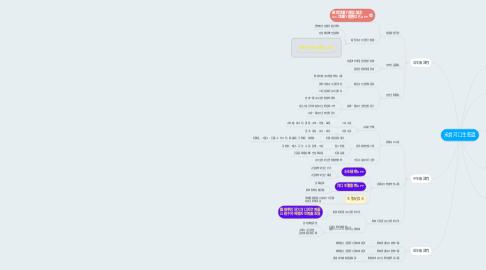 Mind Map: 米倉河口生態週