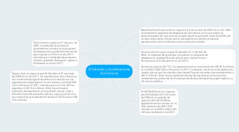 Mind Map: El Salvador y Sus Relaciones Economicas