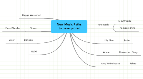 Mind Map: New Music Paths  to be explored