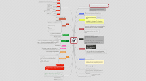 Mind Map: EL DISCO DURO