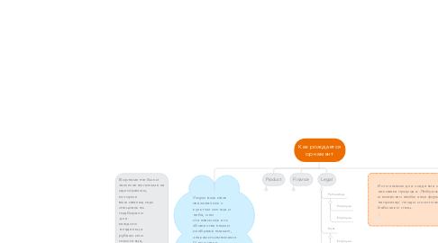 Mind Map: Как рождается орнамент