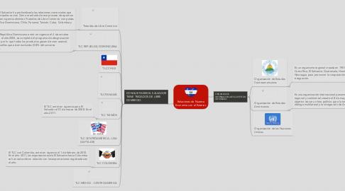 Mind Map: Relaciones de Nuestra  Economía con el Exterior.
