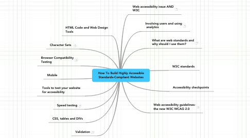 Mind Map: How To Build Highly Accessible Standards-Compliant Websites
