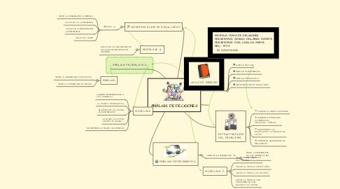 Mind Map: ANÁLISIS DE DECISIONES