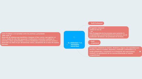 Mind Map: EL LIDERAZGO Y LA INGENIERIA INDUSTRIAL