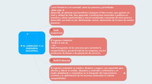Mind Map: EL LIDERAZGO Y LA INGENIERIA INDUSTRIAL