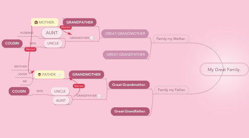 Mind Map: My Great Family.