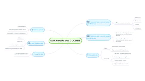 Mind Map: ESTRATEGIAS DEL DOCENTE