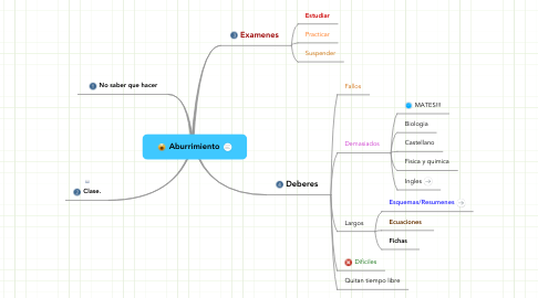 Mind Map: Aburrimiento