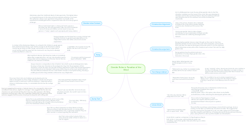 Mind Map: Gender Roles in Paradise of the Blind