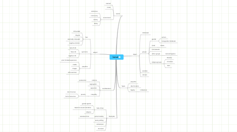 Mind Map: hatred