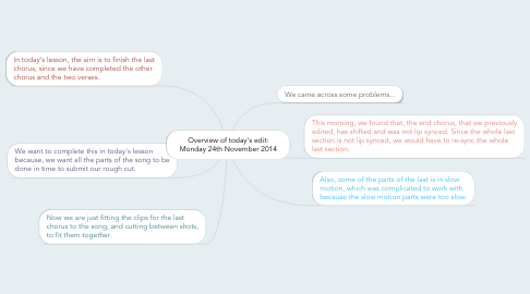 Mind Map: Overview of today's edit: Monday 24th November 2014