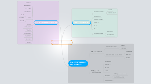 Mind Map: EPA de Tere Barrot