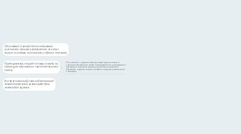 Mind Map: Плюсы и минусы интерактивного метода обучения