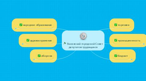 Mind Map: Глазовский городской Совет депутатов трудящихся