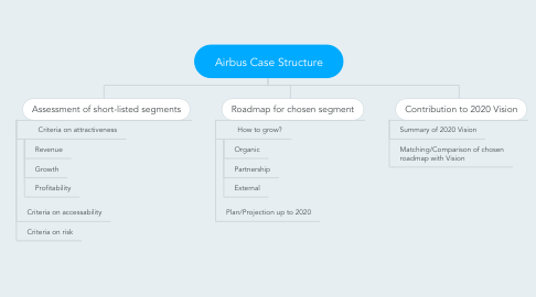 Mind Map: Airbus Case Structure